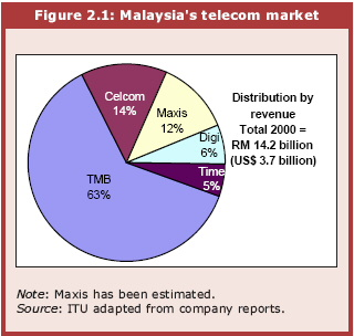 analysis of major players in malaysian telecommunication industry Find telecommunications market research reports and industry analysis for market segmentation data,  telekom malaysia berhad .
